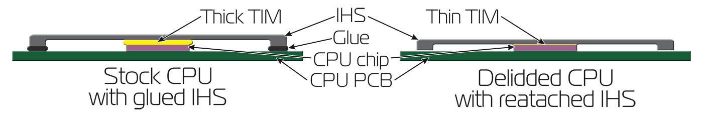 CPU IHS diagram showing TIM and adhesive