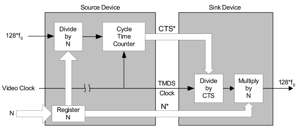 Clock regeneration diagram
