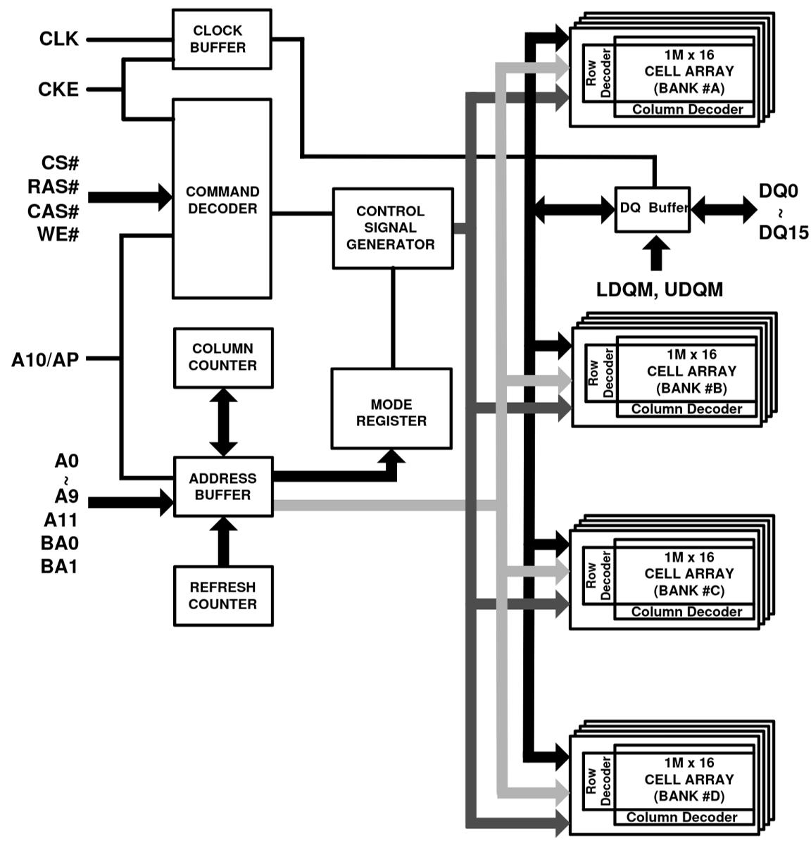 DRAM block diagram