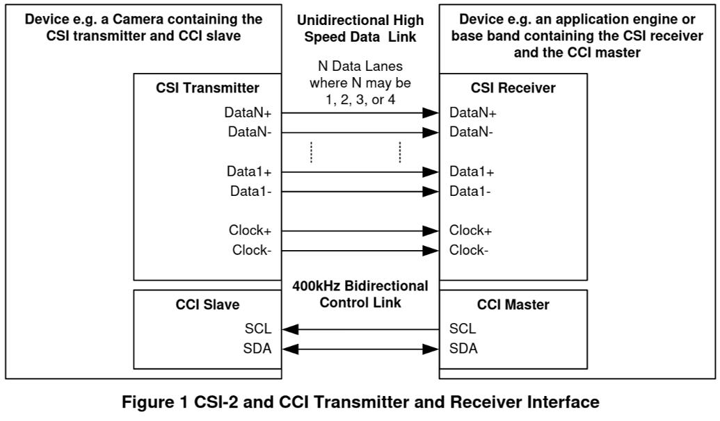MIPI CSI + CCS figure