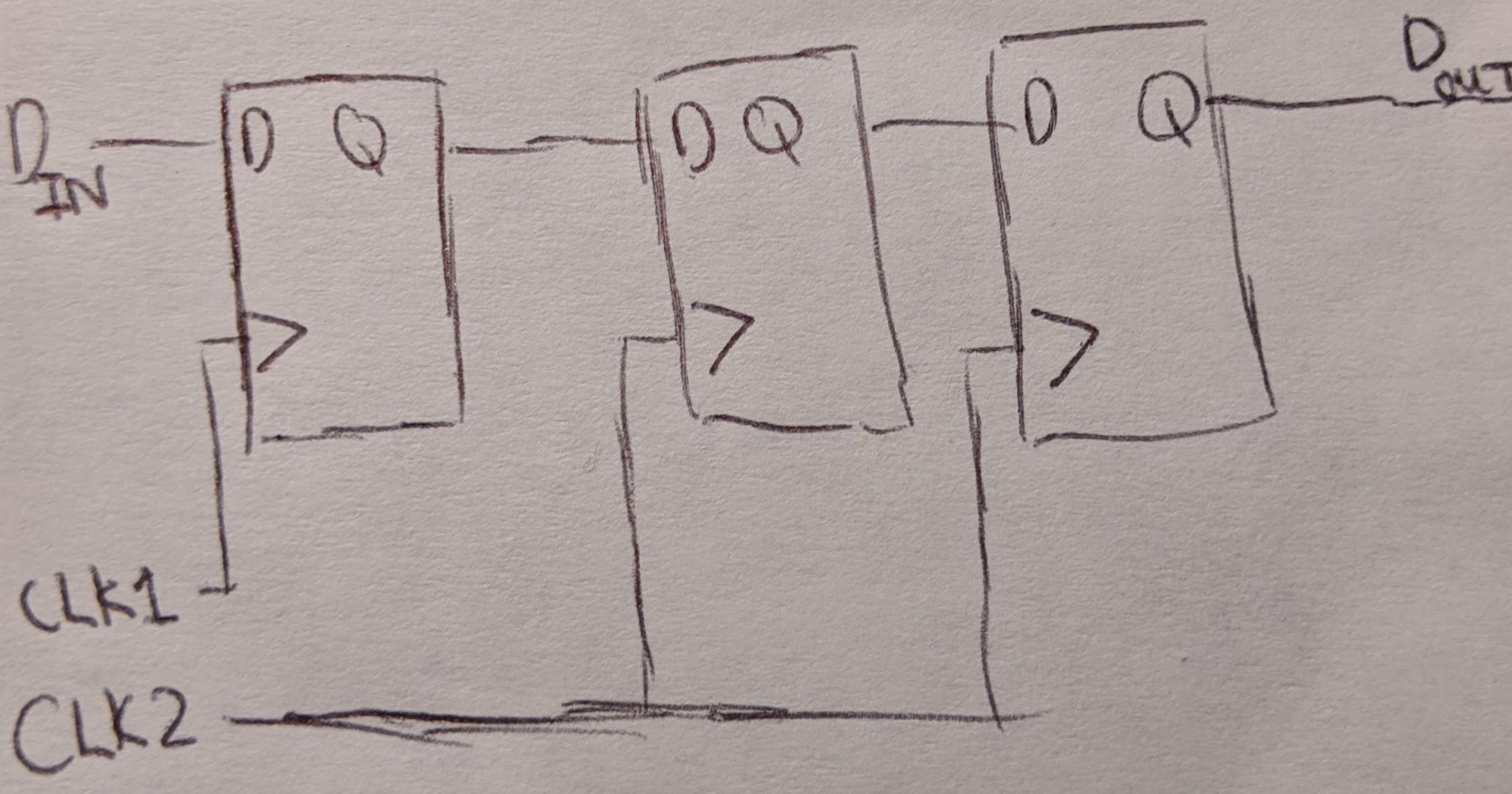 Sync chain figure